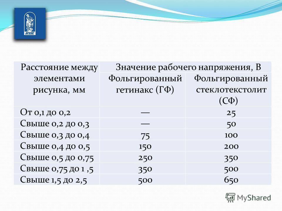 Расстояние между элементами рисунка, мм Значение рабочего напряжения, В Фольгированный гетинакс (ГФ) Фольгированный стеклотекстолит (СФ) От 0,1 до 0,225 Свыше 0,2 до 0,350 Свыше 0,3 до 0,475100 Свыше 0,4 до 0,5150200 Свыше 0,5 до 0,75250350 Свыше 0,7