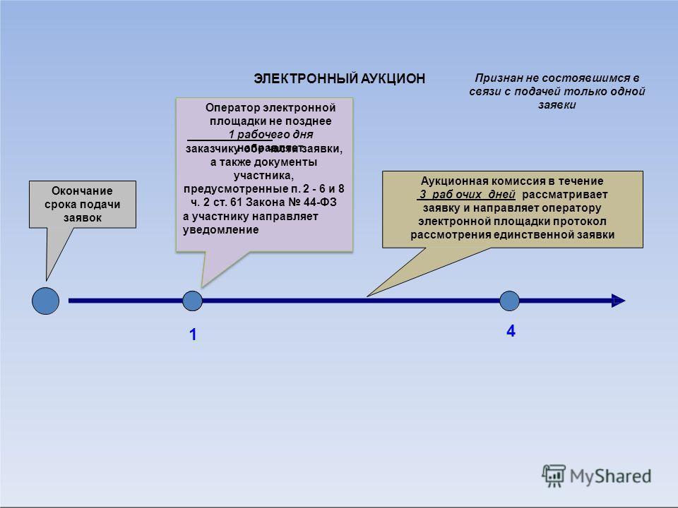 Окончание срока подачи заявок 1 Оператор электронной площадки не позднее 1 рабочего дня направляет заказчику обе части заявки, а также документы участника, предусмотренные п. 2 - 6 и 8 ч. 2 ст. 61 Закона 44-ФЗ а участнику направляет уведомление ЭЛЕКТ