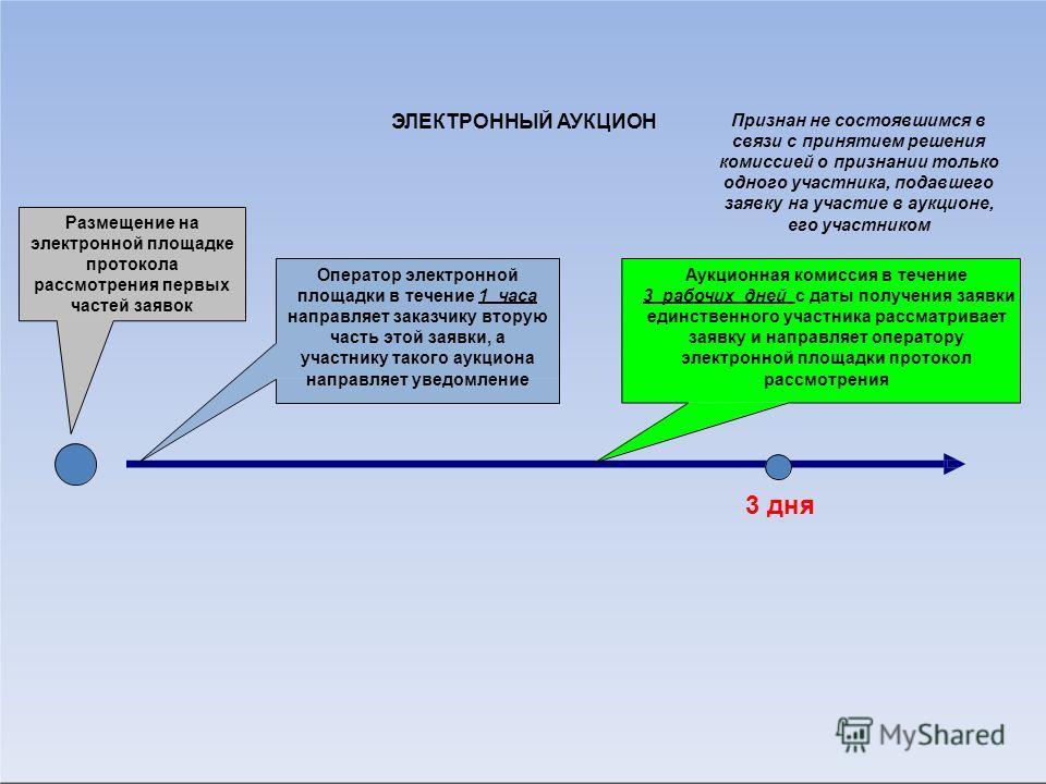 Размещение на электронной площадке протокола рассмотрения первых частей заявок Оператор электронной площадки в течение 1 часа направляет заказчику вторую часть этой заявки, а участнику такого аукциона направляет уведомление 3 дня Аукционная комиссия