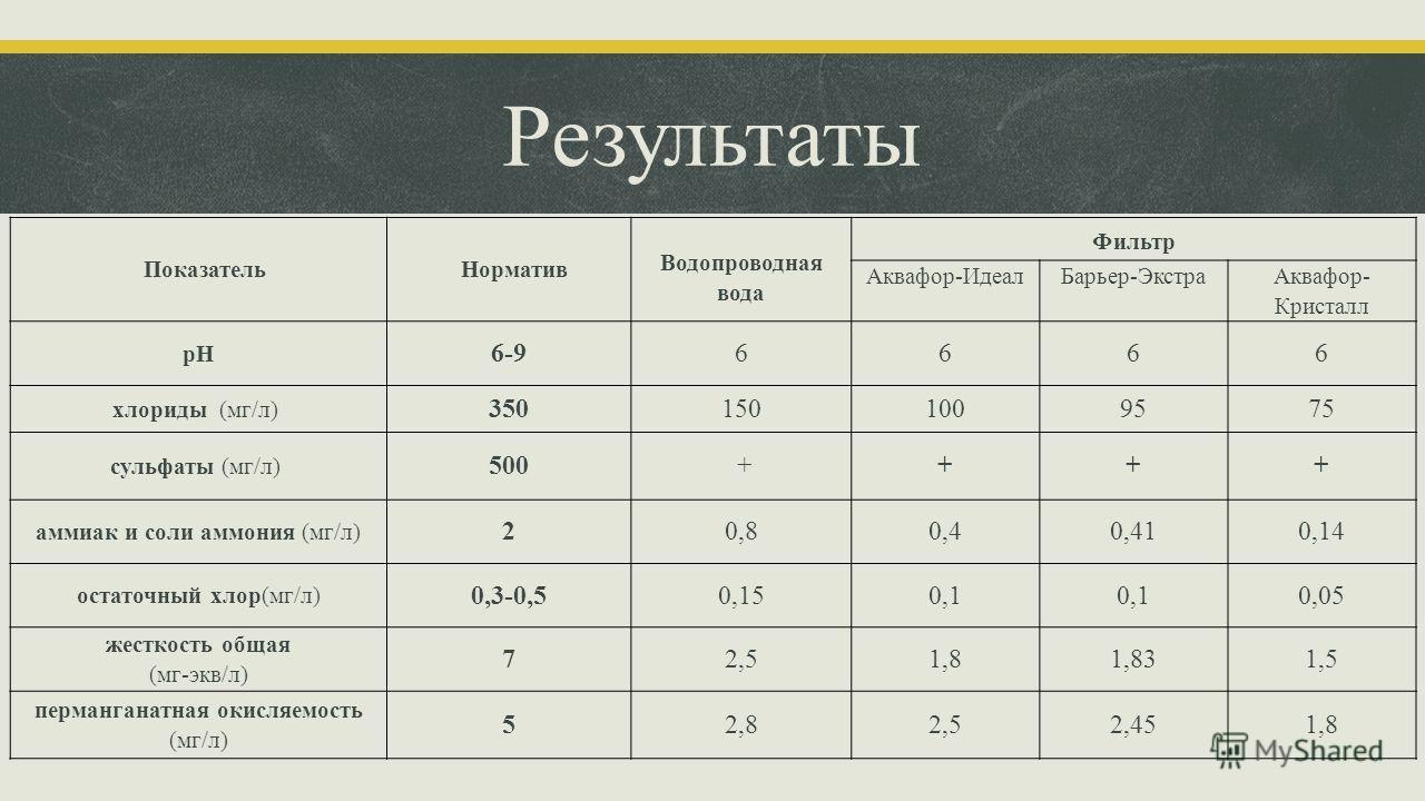 Результаты Показатель Норматив Водопроводная вода Фильтр Аквафор-Идеал Барьер-Экстра Аквафор- Кристалл pH 6-96666 хлориды (мг/л) 350150100 95 75 сульфаты (мг/л) 500 ++++ аммиак и соли аммония (мг/л) 20,80,40,410,14 остаточный хлор(мг/л) 0,3-0,50,150,