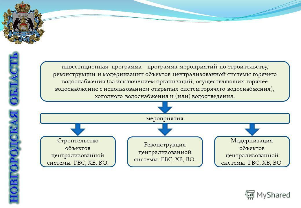 инвестиционная программа - программа мероприятий по строительству, реконструкции и модернизации объектов централизованной системы горячего водоснабжения (за исключением организаций, осуществляющих горячее водоснабжение с использованием открытых систе