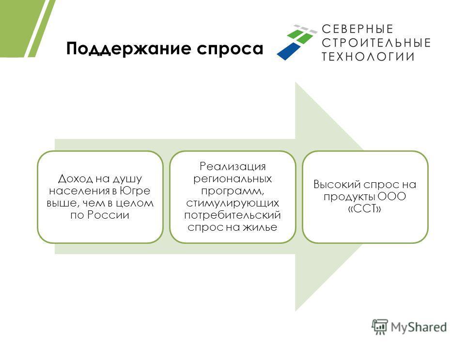 Поддержание спроса Доход на душу населения в Югре выше, чем в целом по России Реализация региональных программ, стимулирующих потребительский спрос на жилье Высокий спрос на продукты ООО «ССТ»