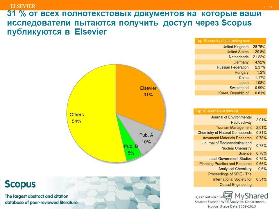 | 11 31 % от всех полнотекстовых документов на которые ваши исследователи пытаются получить доступ через Scopus публикуются в Elsevier 3,332 outward links Source: Elsevier Web Analytics Department, Scopus Usage Data 2009-2013