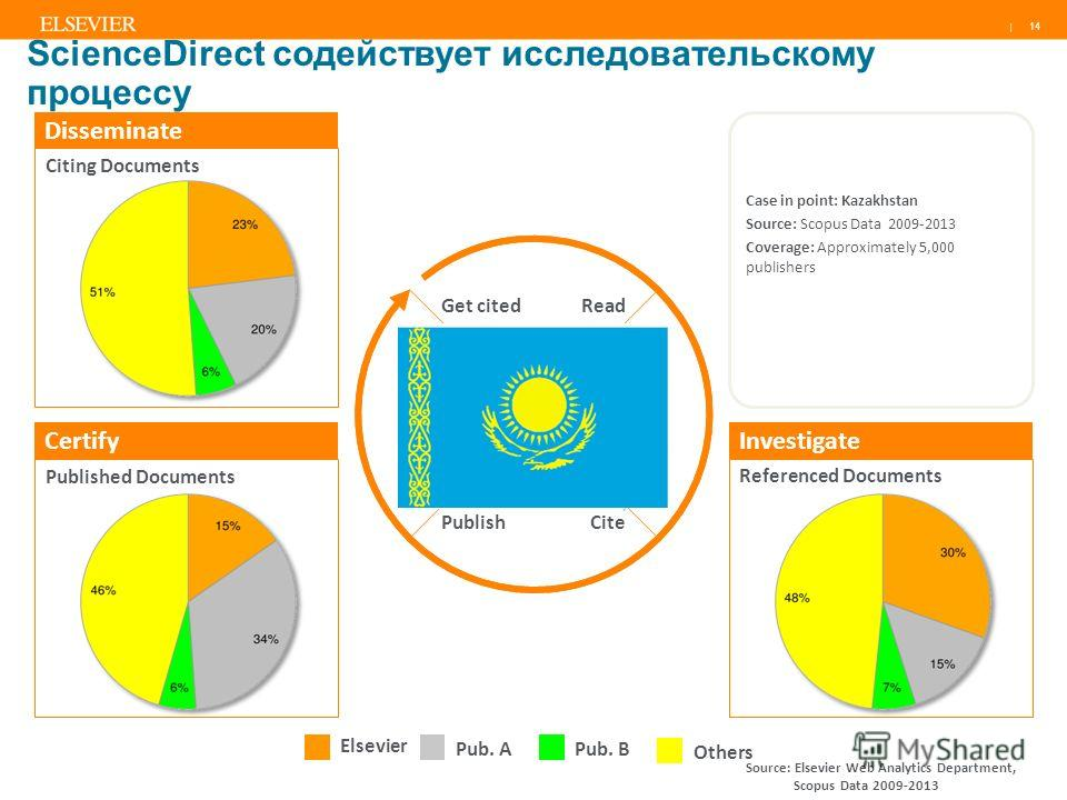 | Published Documents Citing Documents Disseminate Get cited PublishCite Read Referenced Documents InvestigateCertify Elsevier Pub. APub. B Others 14 Case in point: Kazakhstan Source: Scopus Data 2009-2013 Coverage: Approximately 5,000 publishers Sci