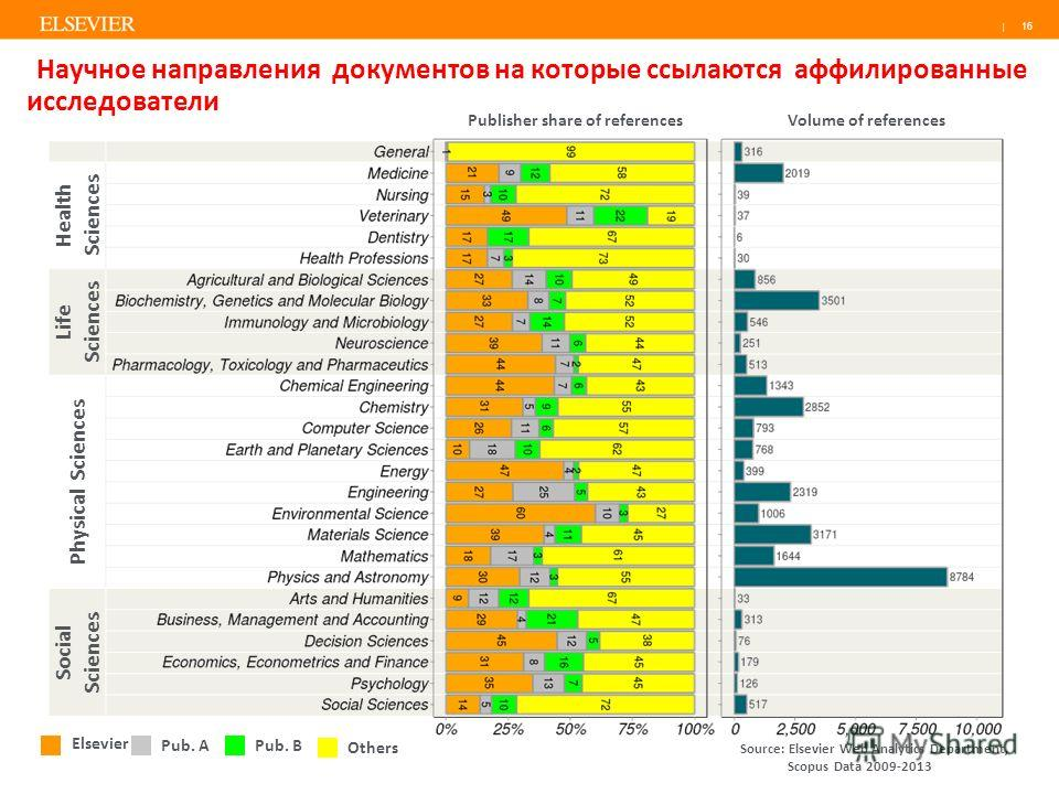| Health Sciences Life Sciences Physical Sciences Social Sciences 16 Научное направления документов на которые ссылаются аффилиированные исследователи Elsevier Pub. APub. B Others Publisher share of referencesVolume of references Source: Elsevier Web