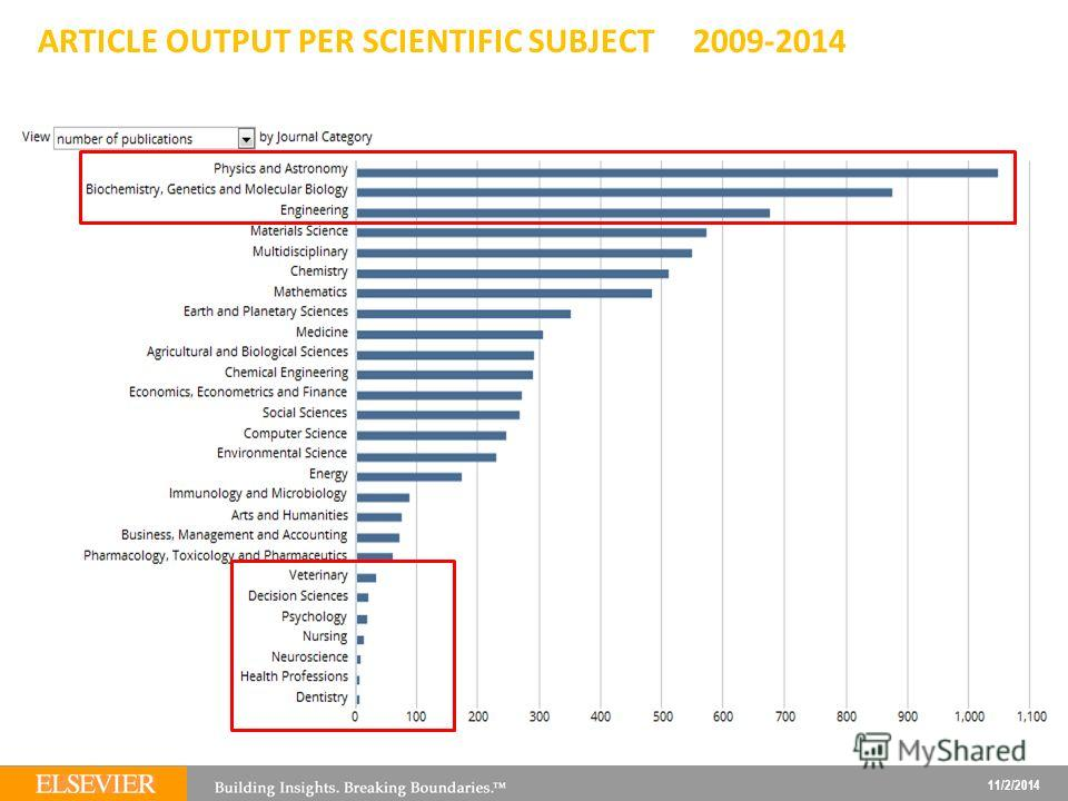 11/2/2014 24 ARTICLE OUTPUT PER SCIENTIFIC SUBJECT 2009-2014