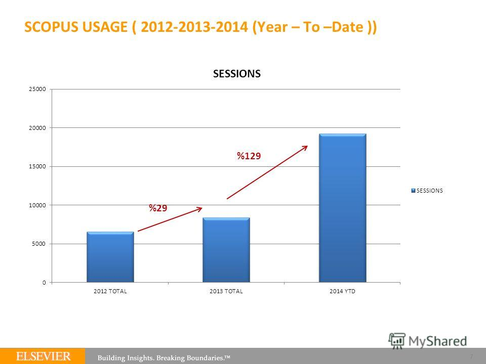 SCOPUS USAGE ( 2012-2013-2014 (Year – To –Date )) 7 %29