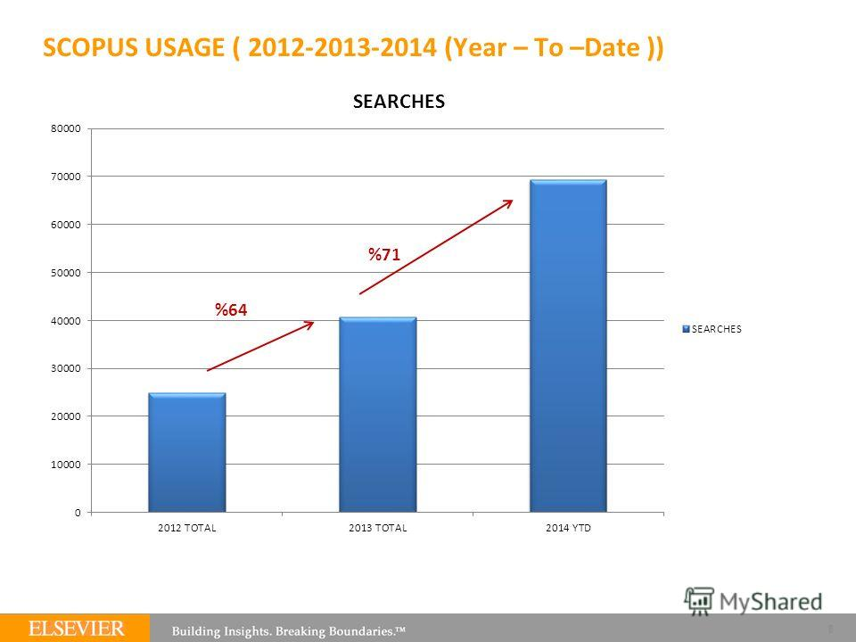 SCOPUS USAGE ( 2012-2013-2014 (Year – To –Date )) 8 %64 %71