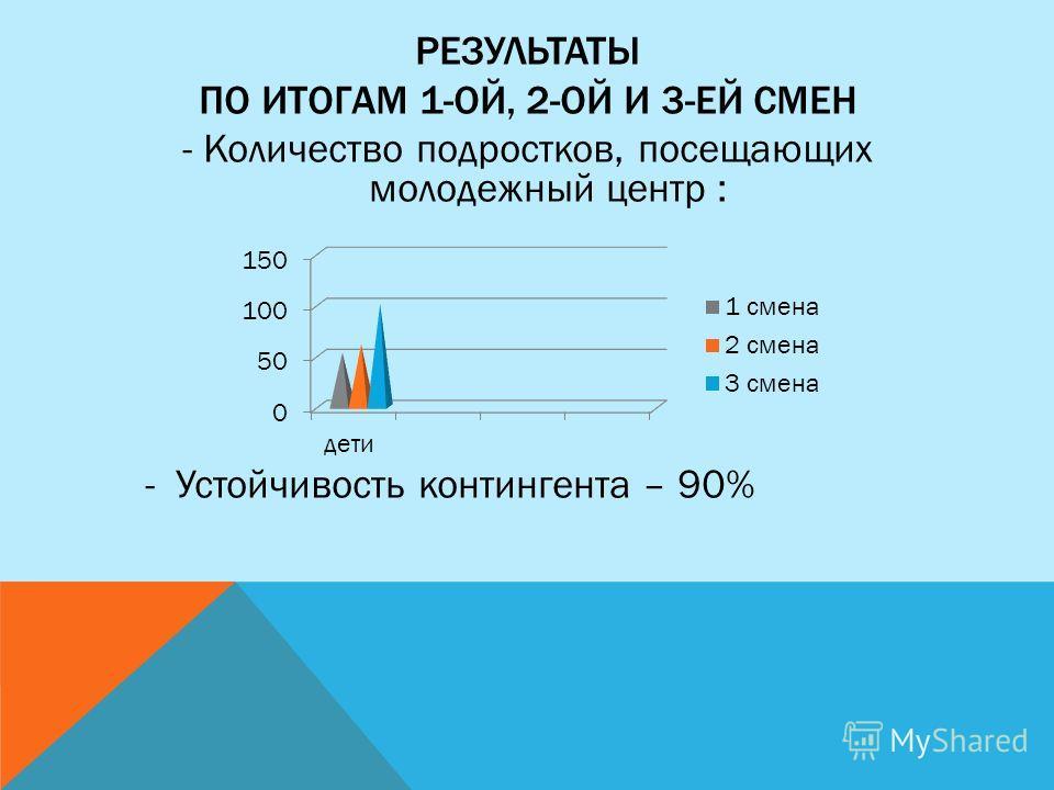 РЕЗУЛЬТАТЫ ПО ИТОГАМ 1-ОЙ, 2-ОЙ И 3-ЕЙ СМЕН - Количество подростков, посещающих молодежный центр : - Устойчивость контингента – 90%