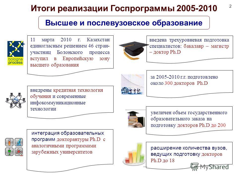 за 2005-2010 г.г. подготовлено около 300 докторов Ph.D Итоги реализации Госпрограммы 2005-2010 Высшее и послевузовское образование 11 марта 2010 г. Казахстан единогласным решением 46 стран- участниц Болонского процесса вступил в Европейскую зону высш