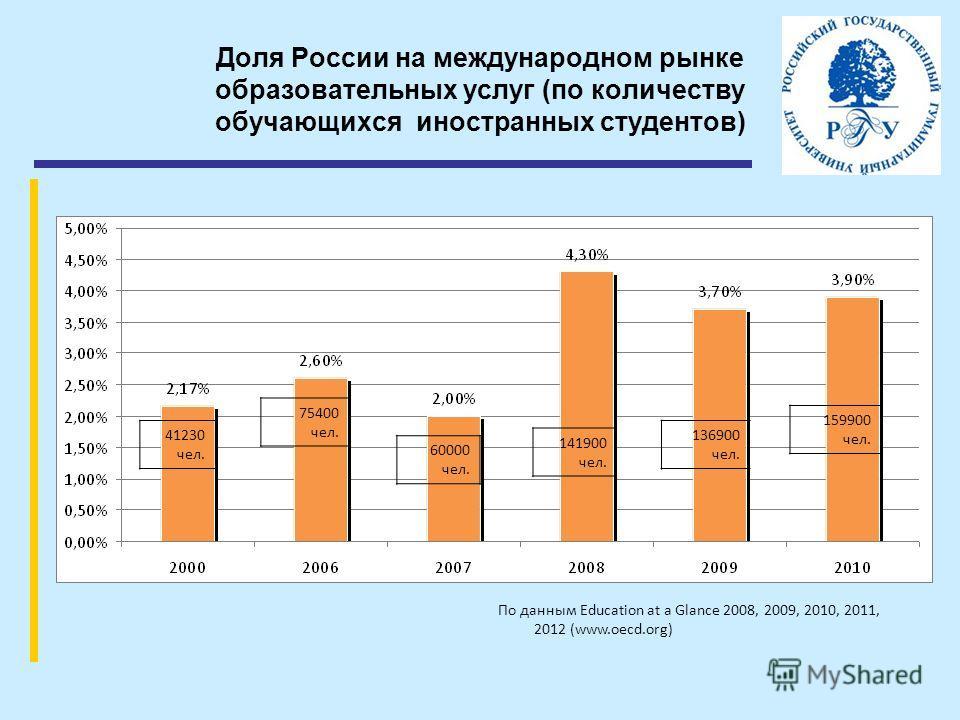 Доля России на международном рынке образовательных услуг (по количеству обучающихся иностранных студентов) По данным Education at a Glance 2008, 2009, 2010, 2011, 2012 (www.oecd.org) 41230 чел. 75400 чел. 60000 чел. 141900 чел. 136900 чел. 159900 чел