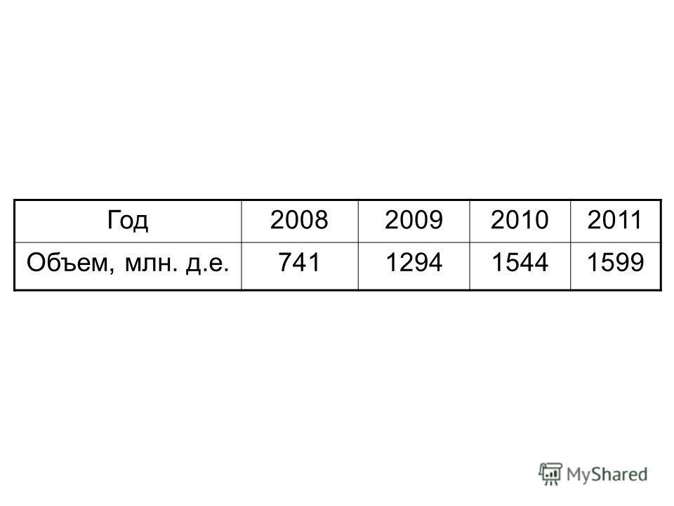 Год 2008200920102011 Объем, млн. д.е.741129415441599