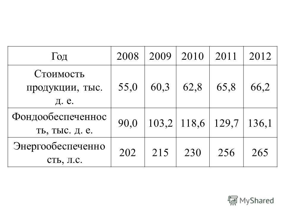 Год 20082009201020112012 Стоимость продукции, тыс. д. е. 55,060,362,865,866,2 Фондообеспеченнос ть, тыс. д. е. 90,0103,2118,6129,7136,1 Энергообеспеченно сть, л.с. 202215230256265
