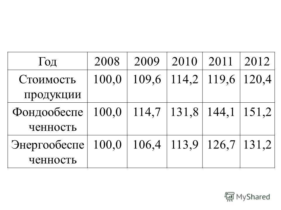 Год 20082009201020112012 Стоимость продукции 100,0109,6114,2119,6120,4 Фондообеспе ценность 100,0114,7131,8144,1151,2 Энергообеспе ценность 100,0106,4113,9126,7131,2