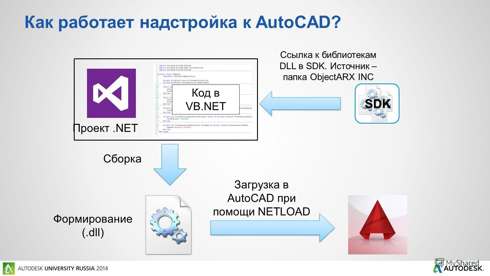 Как работает надстройка к AutoCAD? Формирование (.dll) Сборка Код в VB.NET Загрузка в AutoCAD при помощи NETLOAD Ссылка к библиотекам DLL в SDK. Источник – папка ObjectARX INC Проект.NET SDK