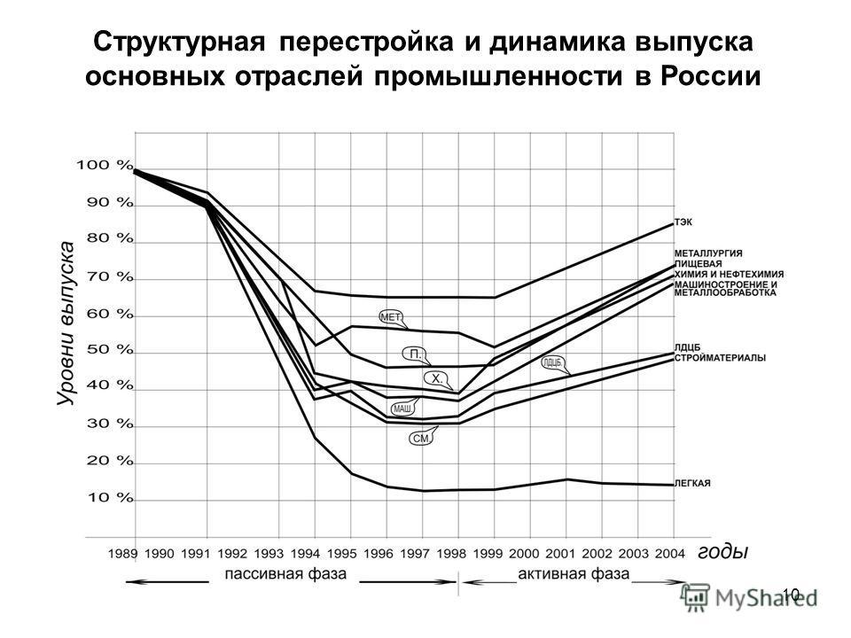 10 Структурная перестройка и динамика выпуска основных отраслей промышленности в России