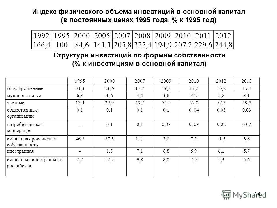 14 Индекс физического объема инвестиций в основной капитал (в постоянных ценах 1995 года, % к 1995 год) 1992199520002005200720082009201020112012 166,410084,6141,1205,8225,4194,9207,2229,6244,8 Структура инвестиций по формам собственности (% к инвести
