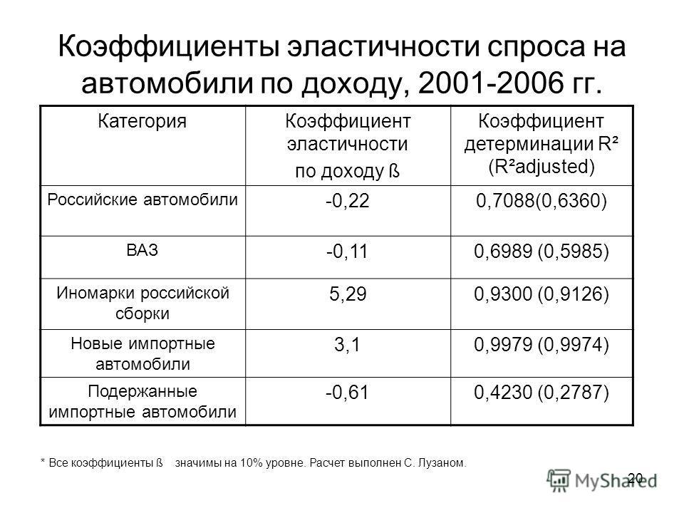 20 Коэффициенты эластичности спроса на автомобили по доходу, 2001-2006 гг. Категория Коэффициент эластичности по доходу ß Коэффициент детерминации R² (R²adjusted) Российские автомобили -0,220,7088(0,6360) ВАЗ -0,110,6989 (0,5985) Иномарки российской