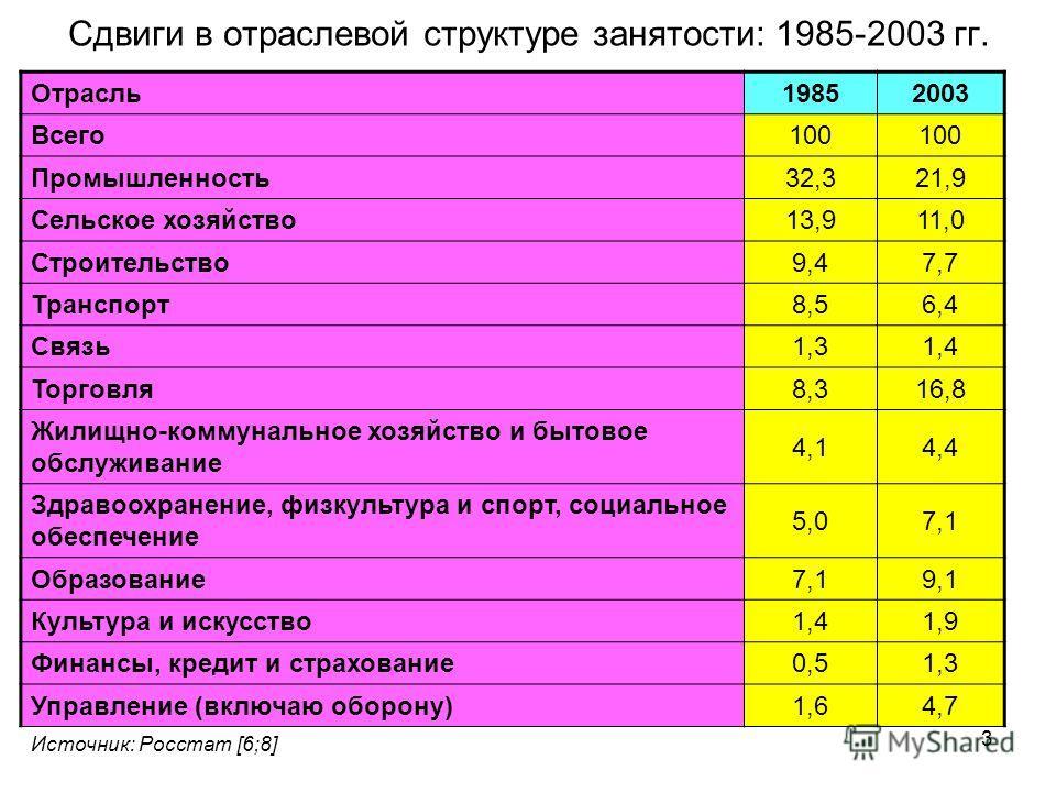 3 Сдвиги в отраслевой структуре занятости: 1985-2003 гг. Отрасль 19852003 Всего 100 Промышленность 32,321,9 Сельское хозяйство 13,911,0 Строительство 9,47,7 Транспорт 8,56,4 Связь 1,31,4 Торговля 8,316,8 Жилищно-коммунальное хозяйство и бытовое обслу