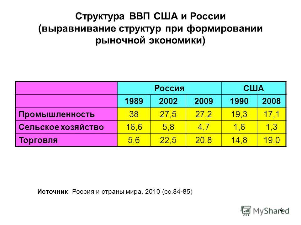 4 Структура ВВП США и России (выравнивание структур при формировании рыночной экономики) РоссияСША 19892002200919902008 Промышленность 3827,527,219,317,1 Сельское хозяйство 16,65,84,71,61,3 Торговля 5,622,520,814,819,0 Источник: Россия и страны мира,