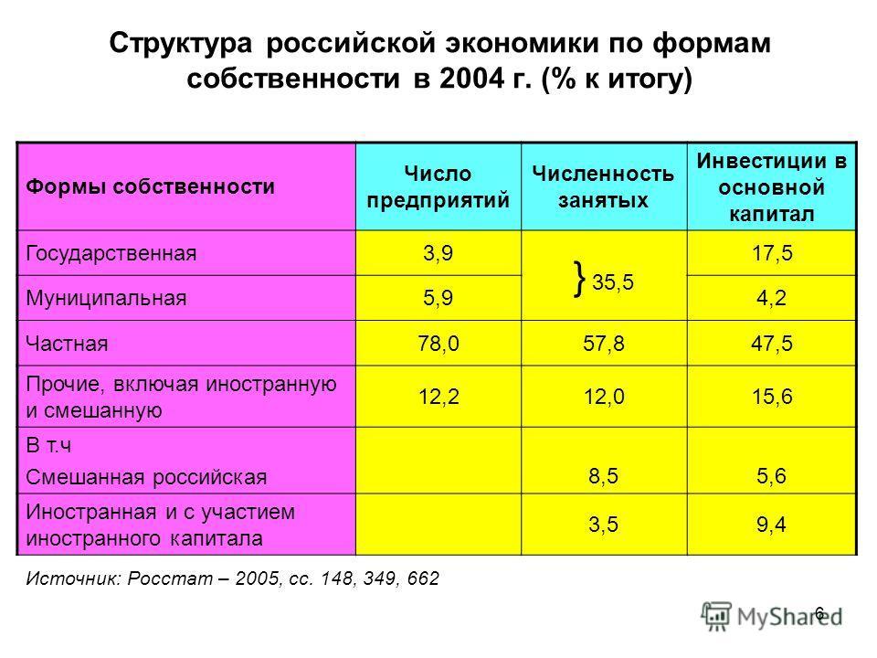 6 Структура российской экономики по формам собственности в 2004 г. (% к итогу) Формы собственности Число предприятий Численность занятых Инвестиции в основной капитал Государственная 3,9 } 35,5 17,5 Муниципальная 5,94,2 Частная 78,057,847,5 Прочие, в