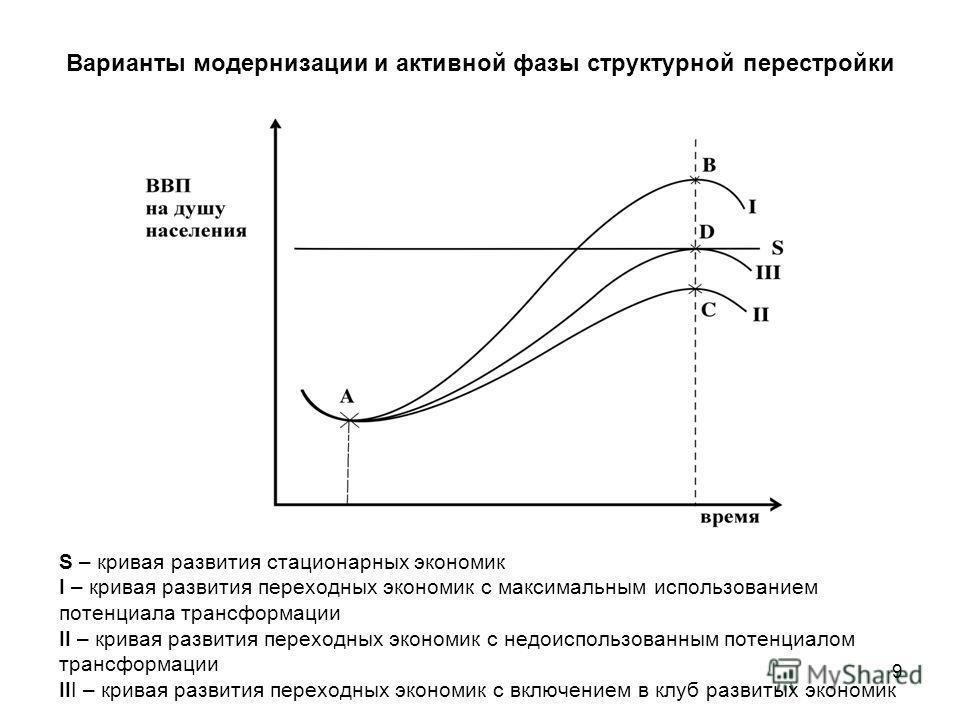 Варианты модернизации и активной фазы структурной перестройки 9 S – кривая развития стационарных экономик I – кривая развития переходных экономик с максимальным использованием потенциала трансформации II – кривая развития переходных экономик с недоис