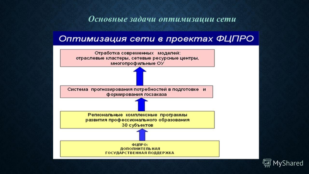 Основные задачи оптимизации сети