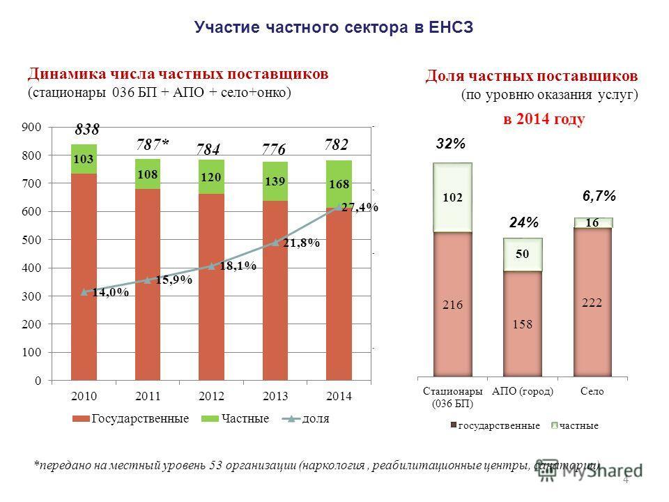 Участие частного сектора в ЕНСЗ 4 32% Динамика числа частных поставщиков (стационары 036 БП + АПО + село+окно) Доля частных поставщиков (по уровню оказания услуг) 24% 6,7% 838 787* 784776 782 *передано на местный уровень 53 организации (наркология, р