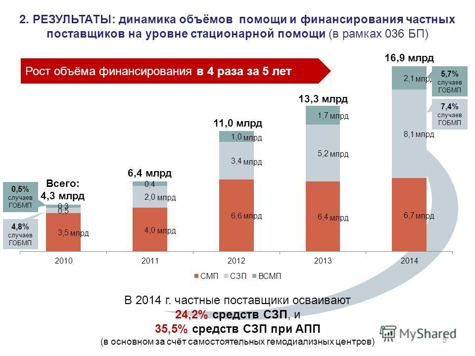 2. РЕЗУЛЬТАТЫ: динамика объёмов помощи и финансирования частных поставщиков на уровне стационарной помощи (в рамках 036 БП) 0,5% случаев ГОБМП 4,8% случаев ГОБМП 5 6,4 млрд 11,0 млрд 13,3 млрд 16,9 млрд Всего: 4,3 млрд Рост объёма финансирования в 4