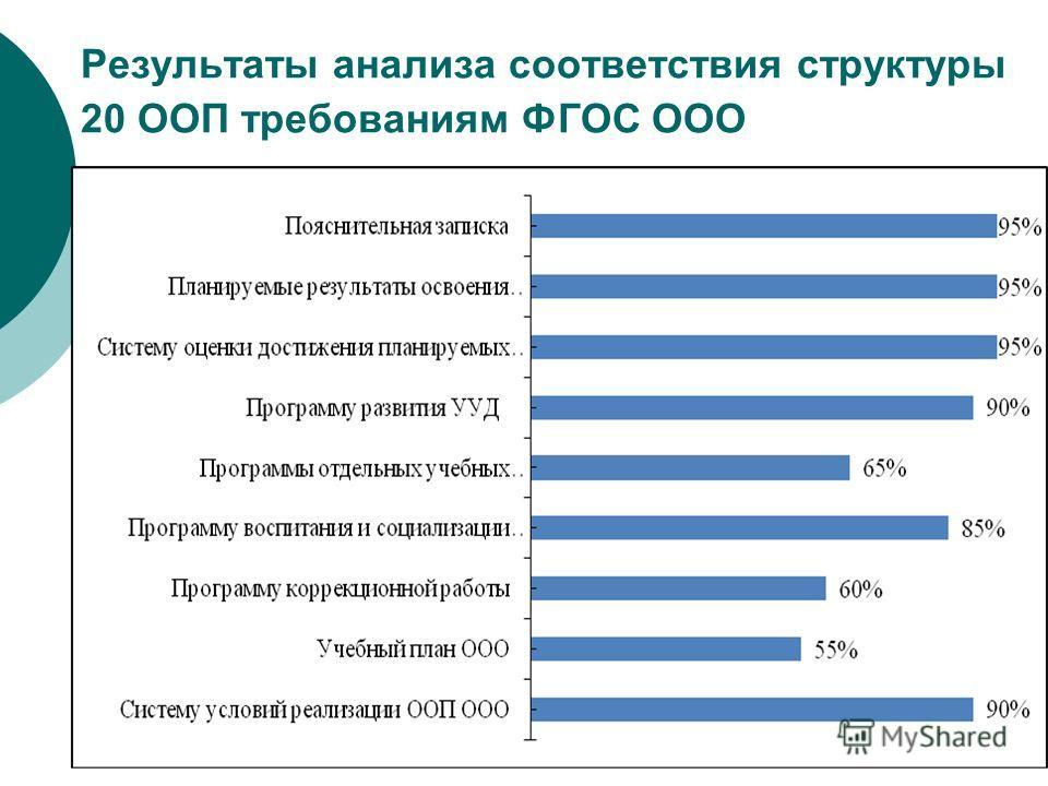 Результаты анализа соответствия структуры 20 ООП требованиям ФГОС ООО