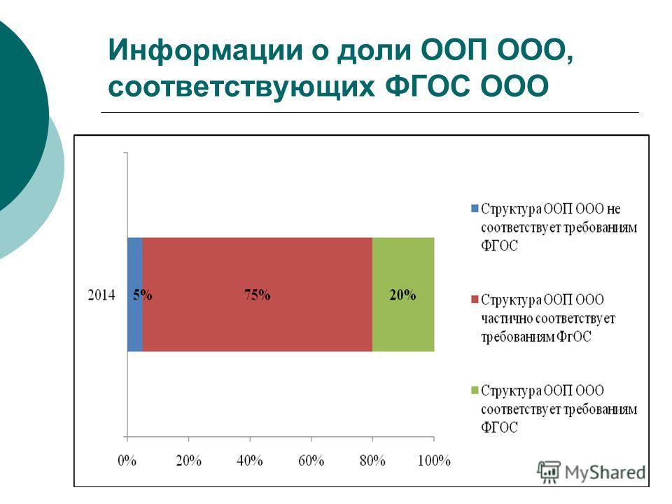 Информации о доли ООП ООО, соответствующих ФГОС ООО