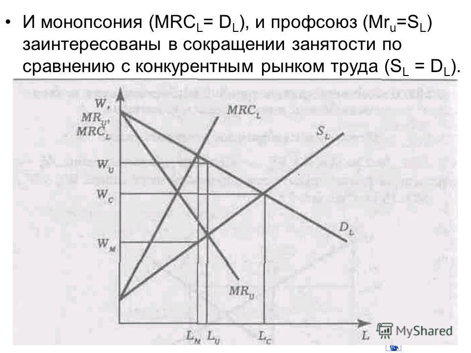 И монопсония (MRC L = D L ), и профсоюз (Mr u =S L ) заинтересованы в сокращении занятости по сравнению с конкурентным рынком труда (S L = D L ).