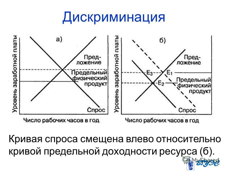 Дискриминация Кривая спроса смещена влево относительно кривой предельной доходности ресурса (б).