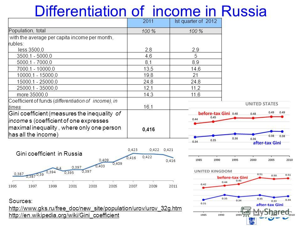 Differentiation of income in Russia 2011Ist quarter of 2012 Population, total 100 % with the average per capita income per month, rubles: less 3500,02,82,9 3500,1 - 5000,04,65 5000,1 - 7000,08,18,9 7000,1 - 10000,013,514,6 10000,1 - 15000,019,821 150