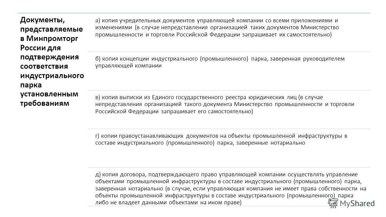 Документы, представляемые в Минпромторг России для подтверждения соответствия индустриального парка установленным требованиям а) копия учредительных документов управляющей компании со всеми приложениями и изменениями (в случае непредставления организ