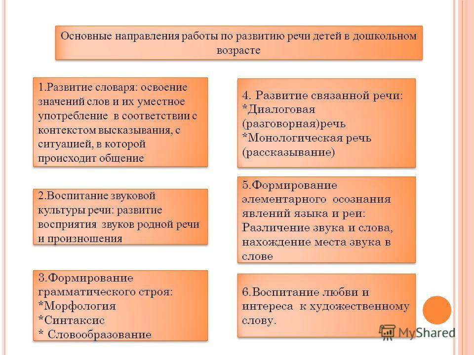 Основные направления работы по развитию речи детей в дошкольном возрасте 1. Развитие словаря: освоение значений слов и их уместное употребление в соответствии с контекстом высказывания, с ситуацией, в которой происходит общение 4. Развитие связанной