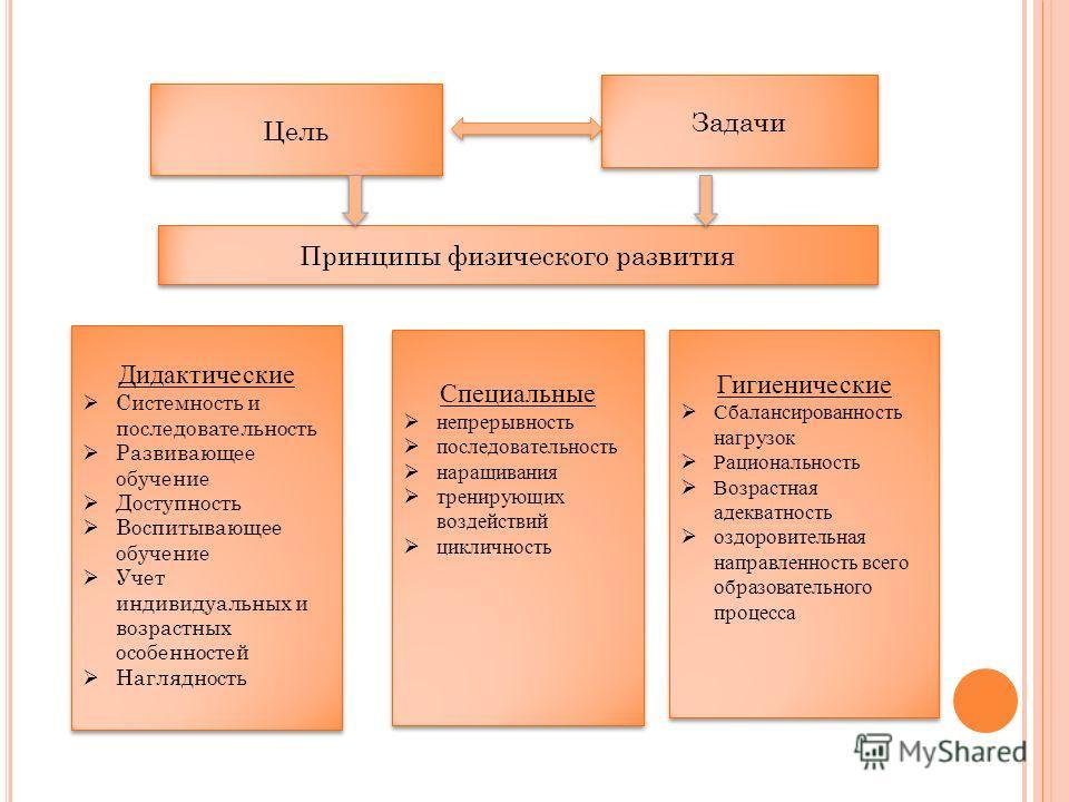 Цель Задачи Принципы физического развития Дидактические Системность и последовательность Развивающее обучение Доступность Воспитывающее обучение Учет индивидуальных и возрастных особенностей Наглядность Дидактические Системность и последовательность