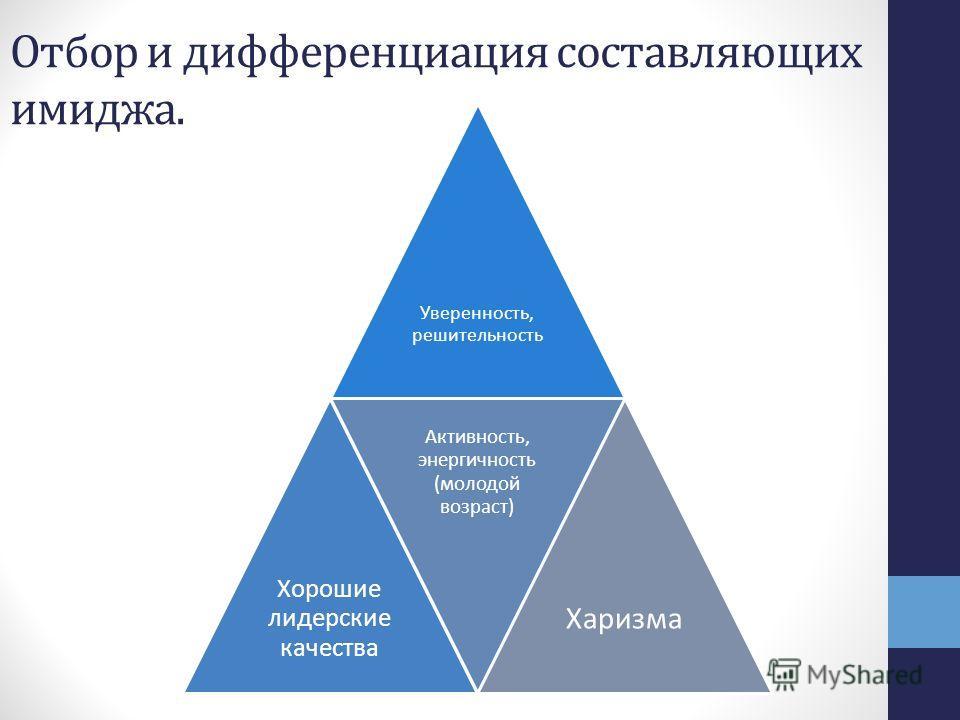 Отбор и дифференциация составляющих имиджа. Уверенность, решительность Хорошие лидерские качества Активность, энергичность (молодой возраст) Харизма