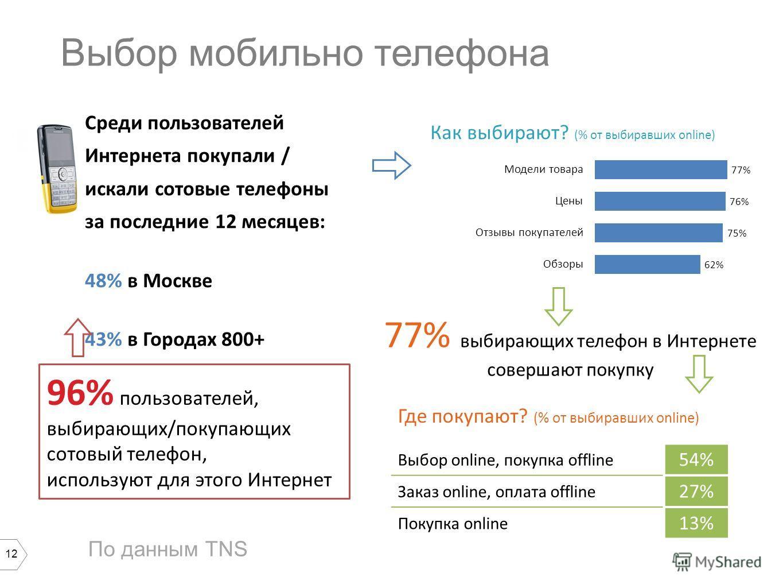 12 Выбор мобильно телефона Выбор online, покупка offline 54% Заказ online, оплата offline 27% Покупка online 13% Среди пользователей Интернета покупали / искали сотовые телефоны за последние 12 месяцев: 48% в Москве 43% в Городах 800+ 39% в Городах 8