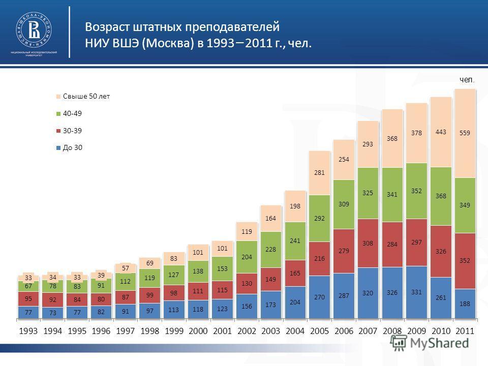Возраст штатных преподавателей НИУ ВШЭ (Москва) в 1993 2011 г., чел. чел.