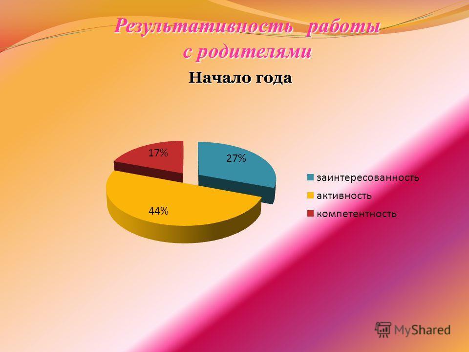 Результативность работы с родителями Начало года