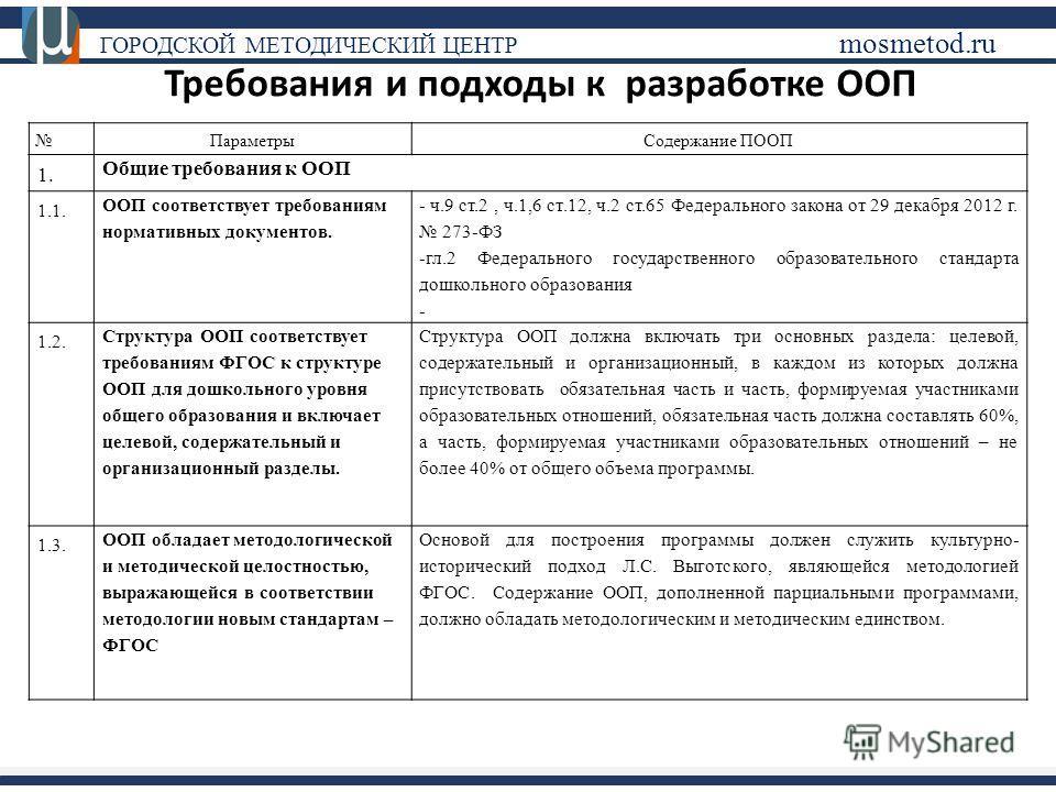 ГОРОДСКОЙ МЕТОДИЧЕСКИЙ ЦЕНТР mosmetod.ru Требования и подходы к разработке ООП Параметры Содержание ПООП 1. Общие требования к ООП 1.1. ООП соответствует требованиям нормативных документов. - ч.9 ст.2, ч.1,6 ст.12, ч.2 ст.65 Федерального закона от 29