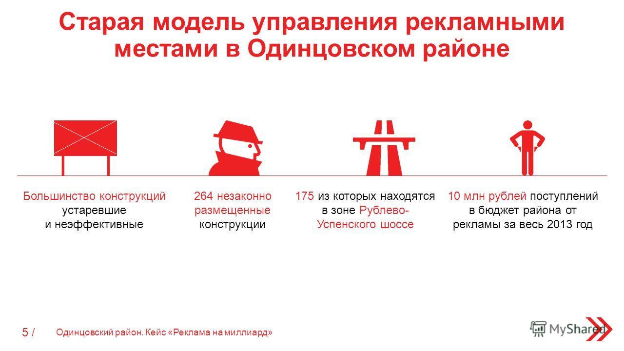 Старая модель управления рекламными местами в Одинцовском районе Одинцовский район. Кейс «Реклама на миллиард» 5 / 10 млн рублей поступлений в бюджет района от рекламы за весь 2013 год 264 незаконно размещенные конструкции 175 из которых находятся в