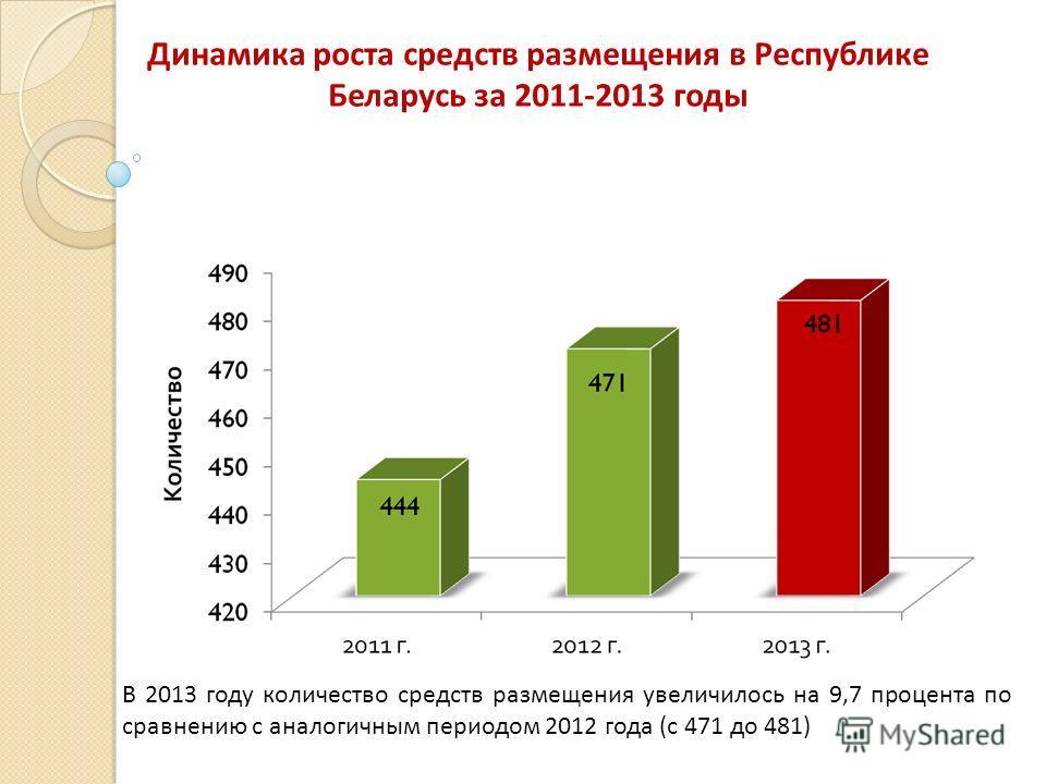 Динамика роста средств размещения в Республике Беларусь за 2011-2013 годы В 2013 году количество средств размещения увеличилось на 9,7 процента по сравнению с аналогичным периодом 2012 года (с 471 до 481)