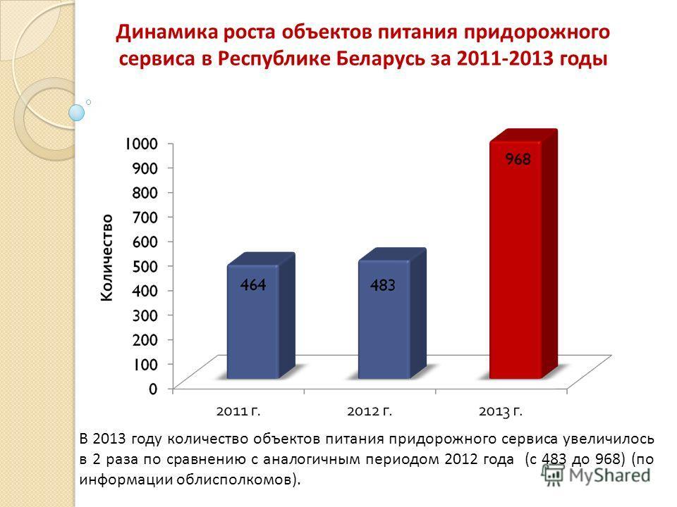 Динамика роста объектов питания придорожного сервиса в Республике Беларусь за 2011-2013 годы В 2013 году количество объектов питания придорожного сервиса увеличилось в 2 раза по сравнению с аналогичным периодом 2012 года (с 483 до 968) (по информации