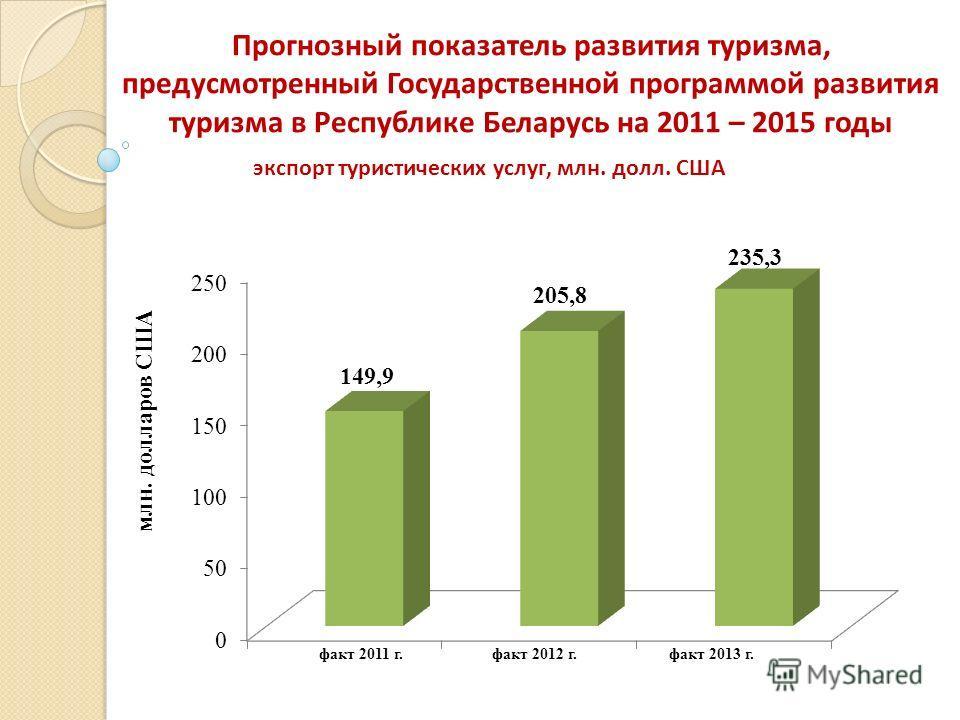 Прогнозный показатель развития туризма, предусмотренный Государственной программой развития туризма в Республике Беларусь на 2011 – 2015 годы млн. долларов США экспорт туристических услуг, млн. долл. США