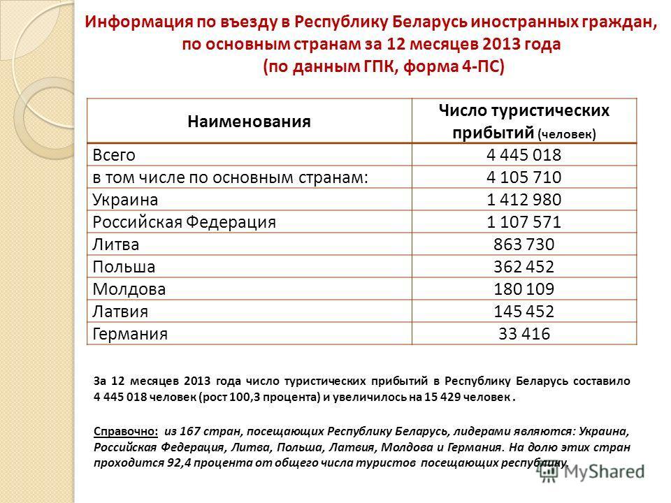 Информация по въезду в Республику Беларусь иностранных граждан, по основным странам за 12 месяцев 2013 года (по данным ГПК, форма 4-ПС) Наименования Число туристических прибытий (человек) Всего 4 445 018 в том числе по основным странам:4 105 710 Укра
