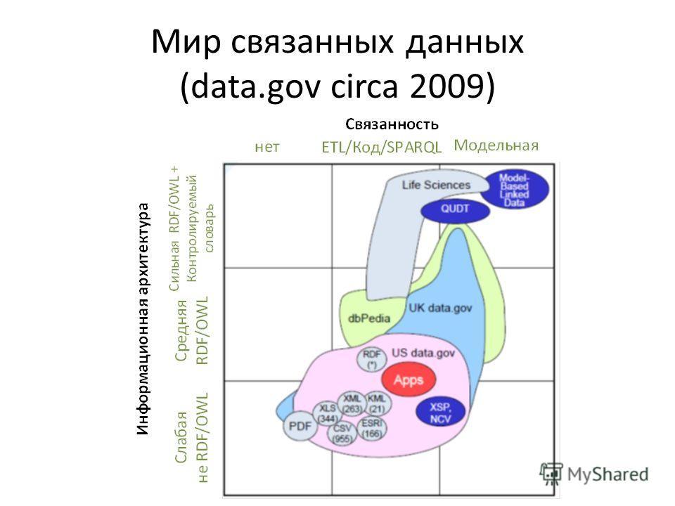 Мир связанных данных (data.gov circa 2009)