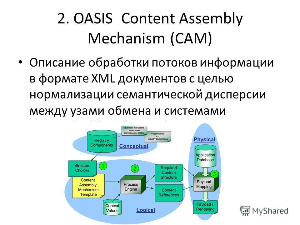 2. OASIS Content Assembly Mechanism (CAM) Описание обработки потоков информации в формате XML документов с целью нормализации семантической дисперсии между узами обмена и системами