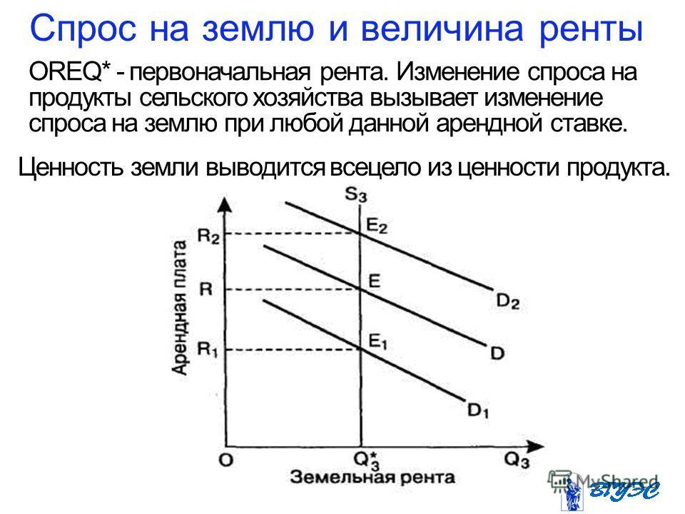 Сспрос на землю и величина ренты OREQ* - первоначальная рента. Изменение сспроса на продукты сельского хозяйства вызывает изменение сспроса на землю при любой данной арендной ставке. Ценность земли выводится всецело из ценности продукта.